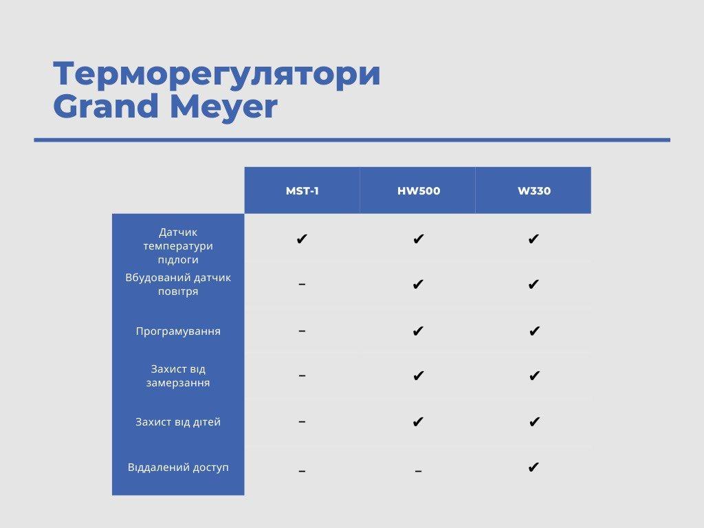 Порівняльна таблиця характеристик терморегуляторів Grand Meyer