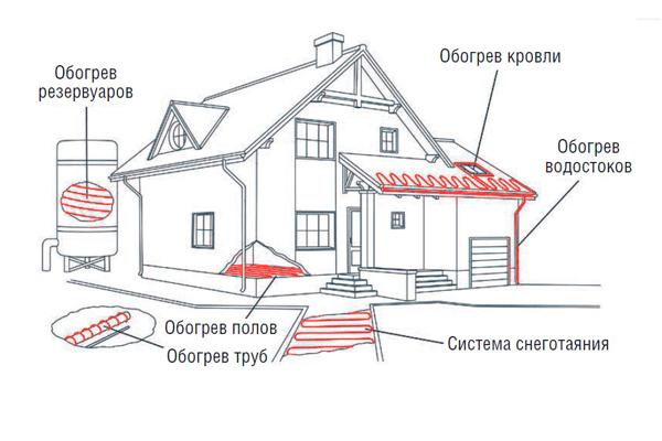 Архитектурный обогрев дома: виды и особенности